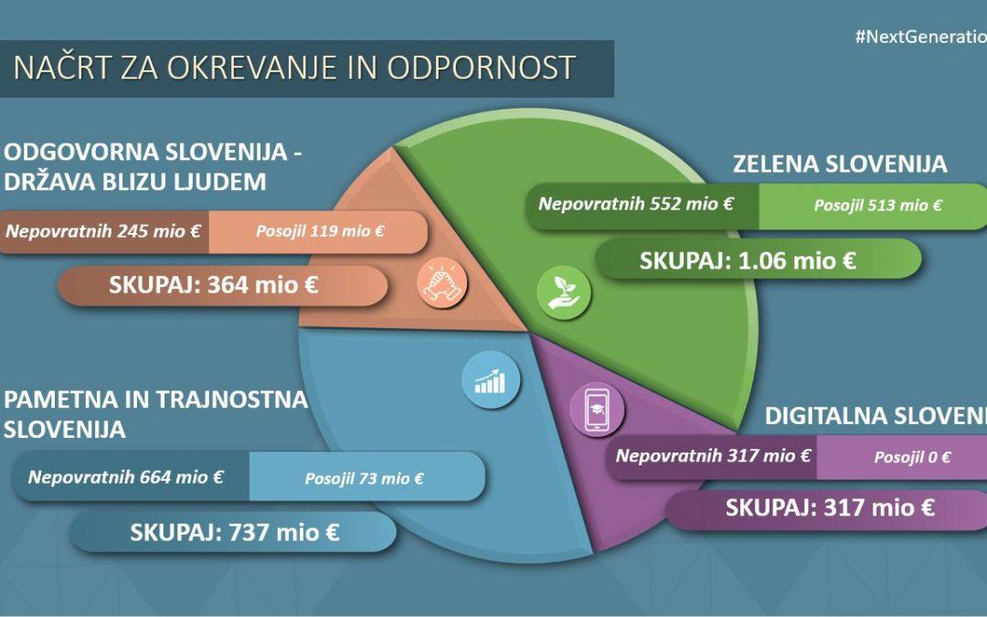 Za »Zeleno Slovenijo« iz NOO 1,064 mrd EUR